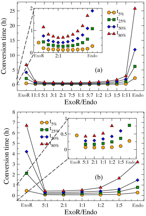 Effect of composition of endo-exo mixture.(a) kon(endo) = 10(sM)-1, koff(endo) = 0.01 s-1 and (b) kon(endo) = 100(sM)-1, koff(endo) = 0.1 s-1. In both cases kon(exo-R) = 104(sM)1, koff(exo-R) = 10s-1. (N = 25000 glucose units, total cellulase concentration is 2 μM).