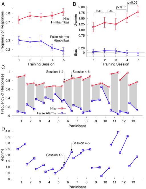 Behavioural performance in stimulus identification during the five training sessions. A: Labeling the speech sound with 20 ms pre-voicing time as 'mba' was considered as correct response. The group mean of correct responses increased over training sessions (red line). The group mean frequency of mistakenly labeling the 10-ms pre-voicing sound as 'mba' decreased during the training (blue line). (Error bars denote the 95%-confidence limits for the mean). B: The signal discrimination index d-prime (red line) increased significantly between the third and fourth and between the fourth and fifth training session, whereas the performance increase was not significant during the first half of the training. A response bias (blue) was not significant (blue line). C: Individual change in correct responses (red) and false alarms (blue) between the first and last training sessions. D: Individual changes in the signal discrimination index d-prime. Despite individual variability the d-prime measure increased for all participants during the training.