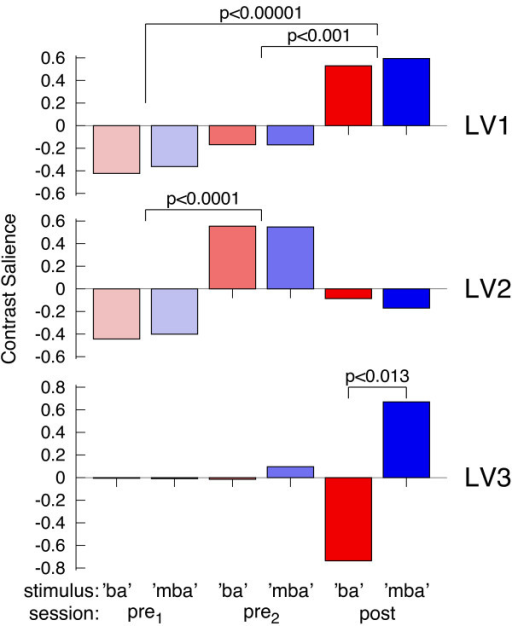 Three largest latent variables resulting from multivariate analysis of auditory evoked source activity. The first latent variable LV1 steadily increases between MEG recording sessions, LV2 shows a contrast between the two pre-training sessions, and LV3 shows a contrast between 'ba' and 'mba' after the training only.