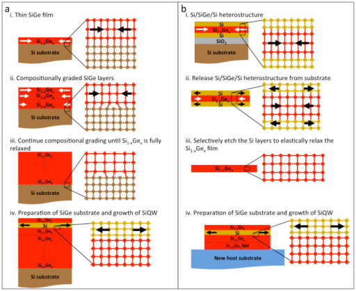 Schematic diagrams of fabrication processes for conventional compositionally graded, plastically relaxed SiGe substrates and the new elastically relaxed SiGe NMs.(a) Conventional approach: i. The initial, low-Ge-composition Si1−aGea is strained to the Si lattice constant. ii. As the total SiGe alloy thickness and Ge composition increases (c > b > a), the SiGe begins to relax via misfit dislocations. iii. The alloy composition can be step graded or continuously graded (typically ~10%/μm) until the desired Ge composition is reached and the alloy is fully relaxed. iv. The relaxed graded substrate is then chemically-mechanically polished before epitaxial growth of a constant-composition, lattice-matched Si1−xGex buffer layer and the strained-Si QW. (b) New NM process: i. A thin Si1−xGex layer is epitaxially grown on a silicon-on-insulator (SOI) substrate followed by a Si capping layer similar in thickness to the Si template layer of the SOI. The Si1−xGex layer is strained to the Si lattice constant. ii. The trilayer Si/SiGe/Si heterostructure is released from the original Si substrate by selectively etching away the SiO2 layer. The trilayer is allowed to strain share: some of the compressive strain in the SiGe layer is transferred as tensile strain to the outer Si layers. iii. The outer Si layers are selectively etched away. Removing the outer layers allows the Si1−xGex NM to relax elastically to the bulk lattice constant appropriate for the alloy composition. iv. The SiGe NM is transferred to a new host substrate (in this work an oxidized Si wafer) and bonded there before a lattice matched SiGe buffer layer and strained-Si QW are epitaxially grown on top.