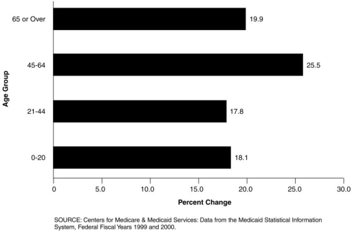 Percent Change in FFS Medicaid Prescribed Drug Expenditures, by Age: Federal Fiscal Years 1999 Versus 2000