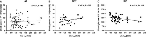 Relationships between absolute blood glucose at t = 120 min and the T50 in (A) all subjects (n = 74, R = 0.01, P = NS) and (B) NGT (n = 30, R = 0.34, P = 0.06) and between blood glucose AUC 0–120 min and the T50 in (C) IGT (n = 44, R = −0.34, P < 0.05).