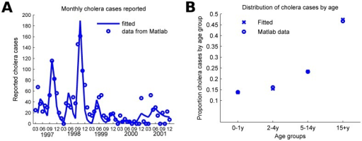 The mathematical model was calibrated to fit both the seasonal dynamics and the age distribution of cases in Matlab, Bangladesh.A) Reported cholera cases per month in Matlab, Bangladesh from March 1997 to December 2001. B) Distribution of the reported cholera during this period by age group.
