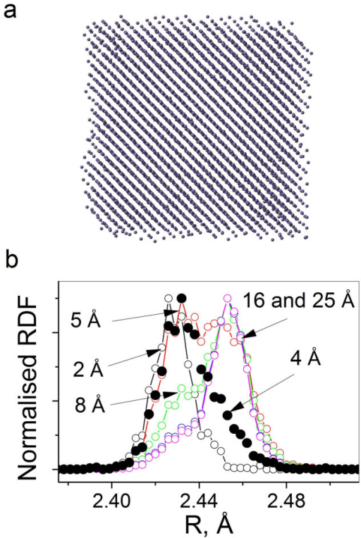 Results obtained from molecular dynamics simulations.(a), a 5 nm Ge particle generated by molecular dynamics simulations with the surface showing clear signs of disorder. (b), RDFs extracted as a function of distance d from the surface. Numbers in Å designate a corresponding RDF.
