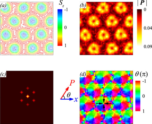 Simulated multiferroic domain structure, (a) spin configuration with Sz indicated by color, (b) spatial distribution of polarization magnitude, (c) Bragg intensity pattern of the spin configuration, and (d) the FE domain structure. Black arrows indicate the direction of dipoles in each domain, magnetic field is along the out-of-plane direction.