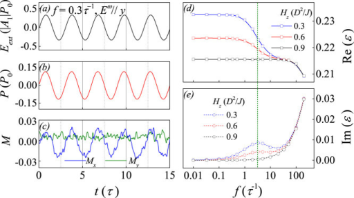 (a) The ac electric field Eext as a function of time t at f = 0.3τ−1, (b) the total polarization as a function of time t, and (c) the x component and y component of magnetization as a function of time t. Simulated dielectric permittivity spectrum (d) real part and (e) image part around f = 1.0τ−1 given Hz = 0.3, 0.6, and 0.9D2/J along the out-of-plane direction. The ac electric filed Eω is along y-axis and E0 =  0.5/A1/P0.