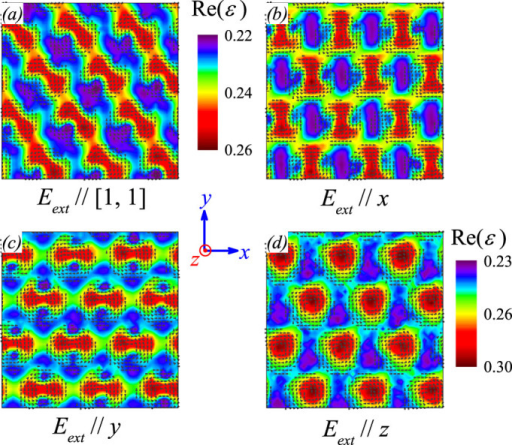 Snapshoted patterns of dielectric permittivity real part Re(ε) at constant frequency f = 0.2τ−1 with Eext along the direction of (a) [1, 1], (b) x-axis, (c) y-axis, and (d) z-axis. Hereafter, E0 =  0.5/A1/P0 and magnetic field Hz is along out-of-plane direction.