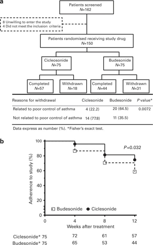 (a) Flowchart of patient disposition. Withdrawal due to poor control of asthma involved 64.5% of patients in the budesonide group but only 22.2% of patients in the ciclesonide group. (b) Percentage of patient adherence to the study after 4, 8 and 12 weeks of treatment in the ciclesonide and budesonide groups. The percentage of adherence to the study was significantly decreased in the budesonide group compared with the ciclesonide group until the end of the study. The P value was calculated by means of the log-rank (Mantel–Cox) test.