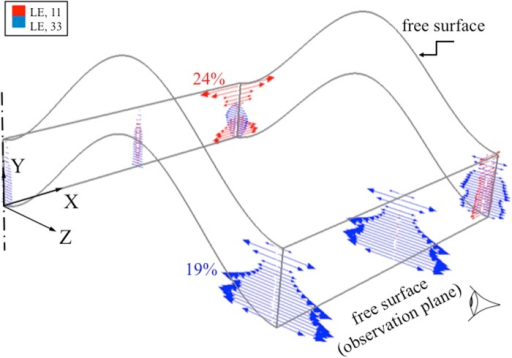 Logarithmic strain vector plots at the center and at a plane 50 μm from one of the two free surfaces of the 'm' shape growth plate undergoing axial (Y-) compression of 20%.The red and blue arrows represent strains in X and Z directions, respectively, at the integration points. The results were obtained from the mesoscale model where detailed chondrons are not included. Regions close to the outer edge experienced a significant level of transverse (X- and Z-) strains. These strains suggest that observations made near the surface would lead to different assessment of transverse outward strain distribution compared to the interior of the growth plate. The centerline represents the center of the full model, as a quarter of the actual growth plate layer is shown here (XY and YZ planes are symmetry planes).