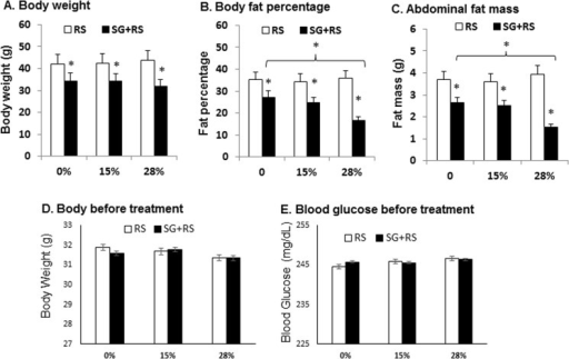 Body weight and adiposity.(A) Body weight of animals in response to treatment by SG and RS. (B) Body fat content as percentage of total weight. (C) Abdominal fat mass. (D) Body weight before treatment. (E) Blood glucose before treatment by SG and RG. The results are expressed as mean ± SEM (n = 9–10). * p<0.05 versus RS alone.