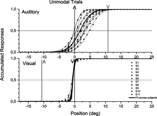 Cumulative responses in unimodal trials. The scale has been collapsed so that 0° corresponds to stimulus position. In the auditory subplot, the position of the visual stimulus in the previous audiovisual discrepant trials was at +12° (gray line). In the visual subplot, the position of the auditory stimulus in the previous audiovisual discrepant trials was at −12° (gray line). Data points correspond to the cumulative proportion of responses at each spatial position relative to the source. For example, the values at 5° reveal the proportion of times the stimuli were localized anywhere in the left and up to 5° to the right of the stimulus. Data points are per subject (S1–S11), and each represents 288 trials in the auditory subplot and 576 trials in the visual subplot. The scale has been obtained by subtracting the stimulus position to the stimulus response, correcting across subjects with different orientation of discrepant trials, and computing the cumulative relative frequencies. The psychometric curves were obtained using the logistic function. Auditory estimates were shifted and varied across participants. Visual estimates were accurate and stable across participants (color figure online)