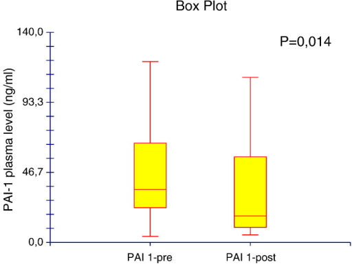 Circulating plasma levels of PAI-1 assayed before (pre) and after (post) treatment with TACE.
