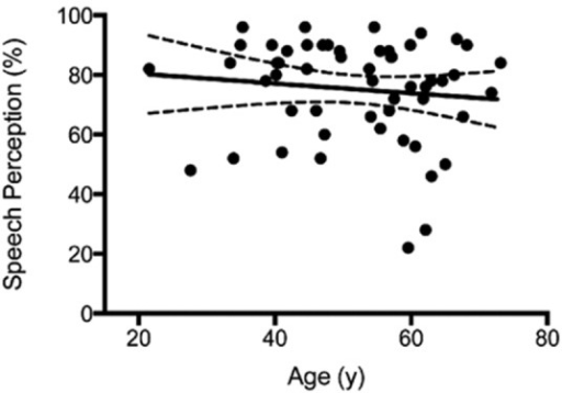 Effect of patient age on speech perception after cochlear implant. Linear regression fit (solid line; 95% confidence bands, dashed lines) shows no correlation between age and speech perception (P=0.42).