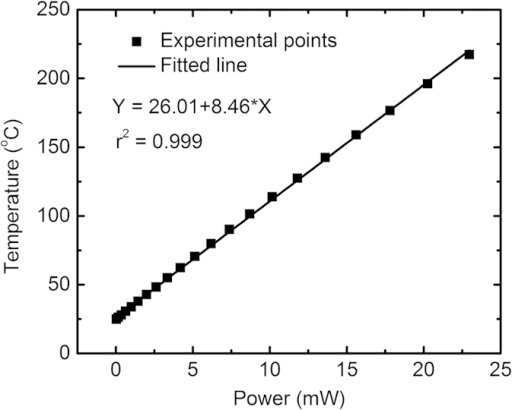 Temperature versus input power testing with the correlation coefficient r given.