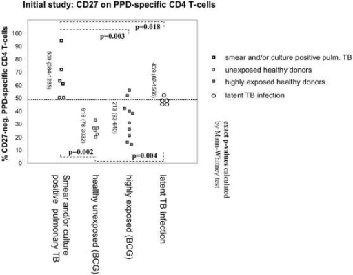 Significantly fewer tuberculin-reactive CD4 T-cells express CD27 in TB-patients than in controls.Proportions of CD27-positive and negative cells were based on a minimum of 50 IFN-γ positive events. Vertical numbers indicate evaluated events (median and range). Controls included unexposed controls, professionally TB-exposed health care workers, and donors with latent infection. A threshold of 49% would effectively discriminate between patients and controls (dotted line). Controls with latent TB infection had higher values than individuals with no known exposure to TB.