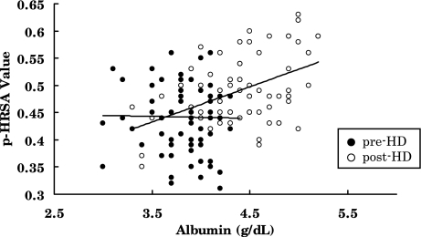 Correlation between plasma concentration of albumin and p-HRSA value in pre-HD and post-HD. Pre-HD are shown by closed circles (r = 0.02, p = 0.88), post-HD are open circles (r = 0.45, p<0.0001)
