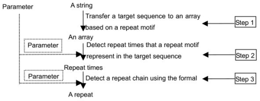 The flowchart used to identify perfect and imperfect repeat chains. The parameter used in step 2 is the degree of matching in a repeat motif; the parameter used in step 3 is the degree of matching in a repeat.