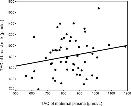 The correlation between TAC of breast milk and maternal plasma (r = 0.267, p<0.05).