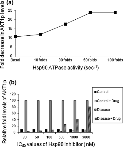 Drug efficacy with increase in Hsp90 ATPase activity. a The above graph shows that the fold decrease in the active Akt-1 levels, because of the inhibitor, increases with the increasing ATPase activity for Hsp90. b Differential efficacy of drug on control versus diseased state with variation in drug IC50. The fold decrease in the active Akt1 levels decreases with increasing IC50 of the drug
