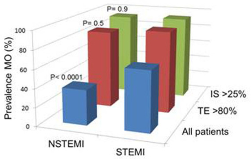 The prevalence of MO for NSTEMI and STEMI in all patients, patients with IS >25% (upper tertile) and patients with transmural extent (TE) >80% (upper tertile).
