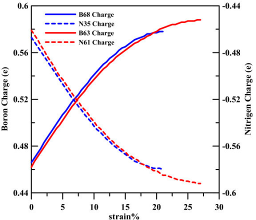 Variation of the calculated atom charge of (8,0) and (5,5) BNNT. The solid and dashed lines show charge variation of boron and that of nitrogen, respectively.