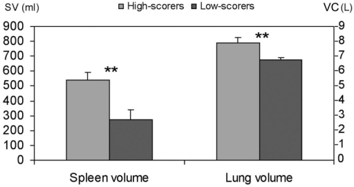 Mean (SD) spleen volume (SV) and lung volumes vital capacity (VC) in highest (n = 3) and lowest (n = 3) scoring divers. Significance at P < 0.01 is indicated by **.