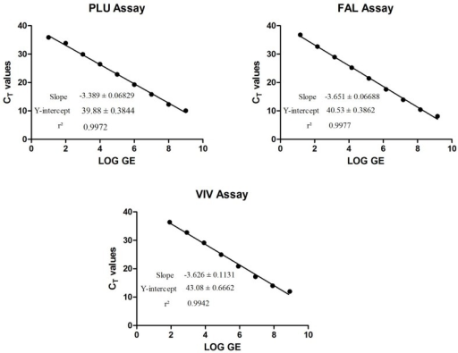 Linear regression plots for absolute qPCR assays.Real-time PCR assays were performed using plasmid DNAs for each assay. Plasmid DNA was 10-fold serially diluted at each point and ran in 4–8 replicates. A linear regression plot was generated using GraphPad Prism. The slope, the Y-intercept and the r2 value were determined. Data shown confirms that these assays perform with high efficiencies.
