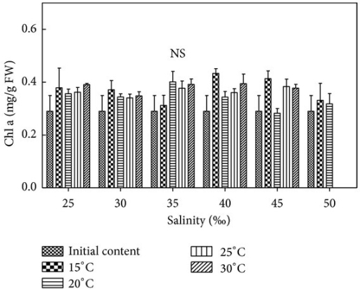 Salinity and temperature effects on Chl a contents of H. cervicornis cultured for 15 days in sterile seawater enriched with f1 mother liquid and compounded to different salinities, placed in different intelligent illumination incubators with regulated temperature and light intensity. Treatments with distinct asterisk indicate significant differences according to the two-way ANOVA (GraphPad Prism 5 Demo). NS: nonsignificant (P > 0.05).