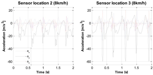 Example of clipping  Example of raw accelerometer data, | Open-i