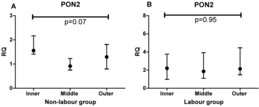RQ values for mRNA measurements in inner, middle and outer placental sites within individual placentas.A non-labour and B labour. Comparison between zones was performed using Friedman analysis.