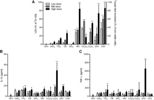 Cytotoxicity and pro-inflammatory cytokine expression of differentiated PBMC after exposure to NPs for 24 h. (A) Cytotoxicity was measured by trypan blue exclusion for ZnO and CuO NP whilst others were measured by LDH. (B) Levels of IL-1β; (C) levels of TNF-α. PBMC were differentiated by 5-day incubation. Note that the surface area doses were 30, 100, and 300 cm2/mL except for ZnO and CuO NP which were 3, 10, and 30 cm2/mL. Values are mean ± SD from minimum four independent experiments. Significance versus vehicle control (VEH): *p < 0.05, **p < 0.01, ***p < 0.001.