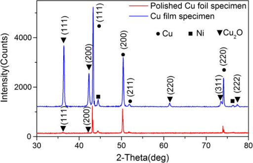 XRD spectra of FGLNAs. The FGLNAs were grown on polished Cu foil (400 grit) and Cu film specimens heated at 240°C for 2 h.