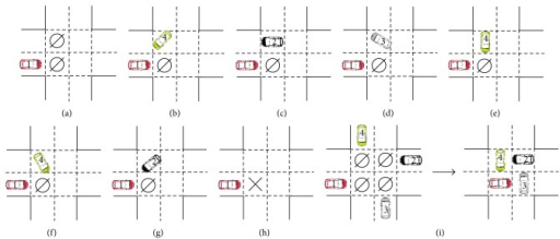 "Update rules of the vehicles in intersection areas (e.g., take the vehicles from Lane 1). (a), (b), (c), and (d) show the four scenarios by which the vehicle is allowed to enter the intersection. (e), (f), (g), and (h) show the four occasions on which the vehicle is forbidden to enter the intersection. (i) shows the ""gridlock"" phenomenon. The number on the vehicle represents which lane it comes from. ⌀ represents that the cell is empty. × represents that the cell is occupied by a vehicle."