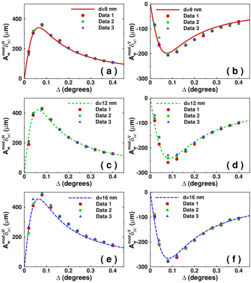 The amplified shifts of spin-dependent splitting in photon tunneling under the condition of horizontal (left column) and vertical polarizations (right column) with different potential barrier thicknesses: [(a), (b)] 9 nm, [(c), (d)] 12 nm, and [(e), (f)] 16 nm. represents the modified weak value of the weak measurements. The lines indicate the theoretical value and the circle, square, and triangle show the experimental data for three different areas of the tunneling sample (the error ranges are less than 10 μm).