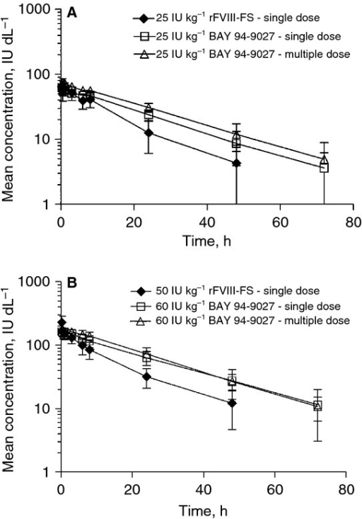 Concentration–time curves of chromogenic factor VIII activity for a single dose of sucrose-formulated recombinant FVIII (rFVIII-FS) given at (A) 25 IU kg−1 and (B) 50 IU kg−1, and after single and multiple doses of BAY 94-9027 given at (A) 25 IU kg−1 and (B) 60 IU kg−1. The data shown are mean ± 90% confidence interval.
