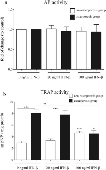 Influence of IFN-β on the activity of osteoblasts and osteoclasts.(a) IFN-β did not influence the AP activity of osteoblasts from osteoporotic and non-osteoporotic patients. (b) Osteoclasts of osteoporotic patients show a significantly increased TRAP-activity reducible by the stimulation with 100 ng/mL IFN-β. Bars represent mean ± sem, n = 12 osteoporosis group, n = 11 non-osteoporosis group. *** P <0.001 compared to the non-osteoporosis group, ° P <0.05, °° P <0.01, °°° P <0.001 compared to untreated cells.