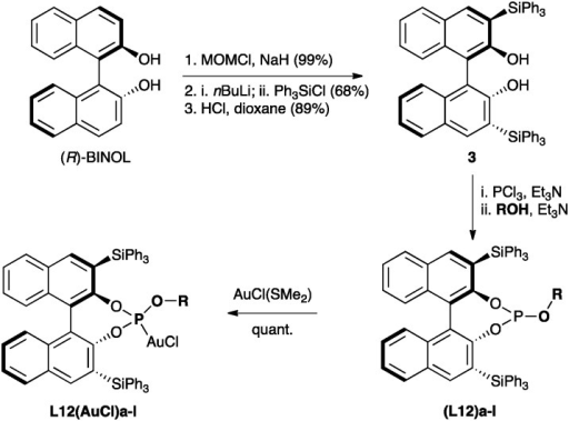 Synthesis of gold(i) phosphite complexes L12(AuCl)a–l from 3 and alcohols or phenols.