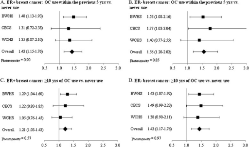 Results from meta-analysis of oral contraceptive recency and duration in relation to breast cancer subtype. Odds ratios and 95% confidence intervals from the full model by study and from a random-effects meta-analysis for oral contraceptive (OC) recency in relation to ER+ (A) and ER– (B) breast cancer and OC duration in relation to ER+ (C) and ER– (D) breast cancer. BWHS, Black Women's Health Study; CBCS, Carolina Breast Cancer Study; ER, estrogen receptor; WCHS, Women's Circle of Health Study.