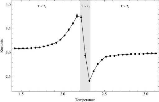 Temporal kurtosis as a function of temperature.Ensemble behavior of the kurtosis as a function of temperature. Three regimes are shown, T < Tc, T ≈ Tc and T > Tc.