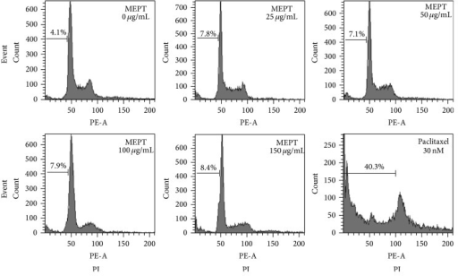 Cell cycle analysis of MEPT-treated HSC-4 cells. Cells were treated with various concentrations of MEPT for 24 h or with 30 nM of paclitaxel for 24 h, after which cell cycle distributions were analyzed by flow cytometry.