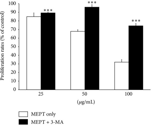 Effects of MEPT on the viabilities of HSC-4 cells pretreated with 3-MA. HSC-4 cells were pretreated with or without 3-MA for 1 h and then 25, 50, or 100 μg/mL of MEPT for 24 h, after which cell viability was analyzed using an MTT assay. Results are expressed as the means ± standard deviations. ∗∗∗P < 0.001 versus the same amount of MEPT-treated cells.