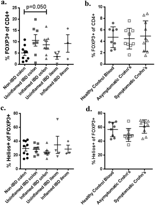 Increased intestinal FOXP3+ T cells in IBD are not predominantly Helios-.Homegenized LPL (a,c) or PBMC (b,d) were thawed and stained according to Table 1, or with isotype control antibodies. Gating on CD3+, CD4+ T cells, the percent of colonic or ileal LPL expressing FOXP3 is shown according to whether tissue was inflamed or not (a). The percent of CD3+, CD4+ PBMC expressing FOXP3 is also shown for a separate cohort of Crohn's patients, with or without symptoms, or for matched controls (b). Data for a and b was re-gated on CD3+, CD4+, FOXP3+ cells and the percent expressing Helios is shown as above (c, d). Each point represents a unique specimen. Bars indicate means and standard deviations. For c and d, each data point is the mean of three independent assays.