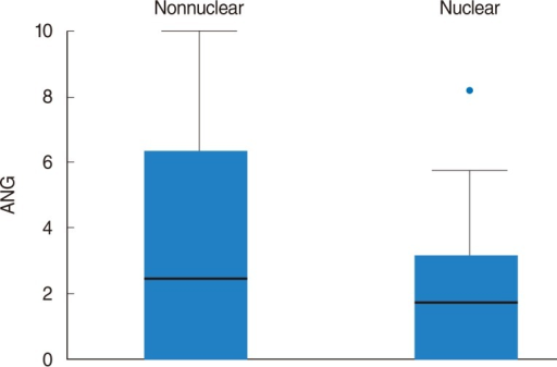 Square root transformed box plot showing the different angiogenin (ANG) expression in patients stratified by subcellular Maspin expression pattern: mean ANG expression was higher in patients with a nonnuclear Maspin expression pattern (nonnuclear) than in those with a nuclear pattern (nuclear).