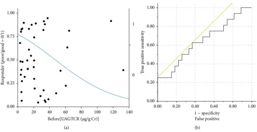 Logistic analysis of urinary concentrations of angiotensinogen normalized by urinary concentrations of creatinine (UAGTCR) before treatment. Good responders to the alogliptin treatment were defined in terms of % change in urinary concentrations of Alb normalized by urinary concentrations of creatinine less than −25% after the 12-week treatment, and a logistic analysis of UAGTCR before treatment showed the area under the curve as 0.644. When we set the cutoff value of UAGTCR as 20.8 μg/g Cr, the maximum specificity (17/27 = 63.0%) and sensitivity (10/16 = 62.5%) were obtained (Youden index = 0.255).