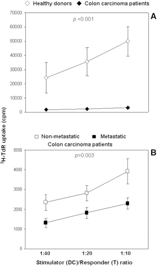 (A) MoDC allostimulatory activity of colon carcinoma patients (n = 16) versus healthy donors (n = 12). (B) MoDC allostimulatory activity of nonmetastatic (n = 9) versus metastatic (n = 7) colon carcinoma patients. MoDCs, generated by culturing PB CD14+ cells from tumor and normal subjects in the presence of rhGM-CSF and rhIL-4 for 6 days, were incubated with 1 × 105 allogeneic naïve CD4+ T cells at 1:40, 1:20, and 1:10 ratios for 5 days followed by a 6-hour pulse of 3H-TdR. Results are expressed as mean ± SE cpm of triplicate co-cultures. Statistical significance was determined using one-way ANOVA.