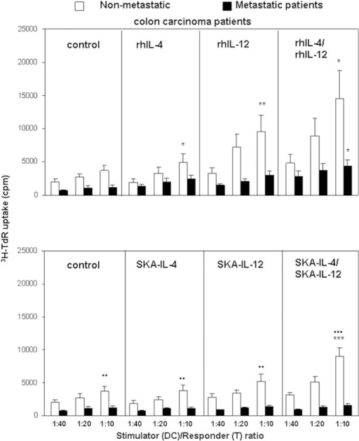 Effects of standard-dose rhIL-4 and/or rhIL-12 and low-dose SKA-IL-4 and/or SKA-IL-12 on APC activity in MLR of MoDCs from nonmetastatic colon carcinoma patients (n = 6) and from metastatic colon carcinoma patients (n = 7). MoDCs were untreated or pretreated with SKA-IL-4 (48 hours) and SKA-IL-12 (24 hours) as single agents or sequentially in parallel to the rh cytokines, and subjected to MLR with allogeneic naïve T cells in different MoDC-to-T cell ratios. The figure shows the mean percentages ± SE of 3H-TdR incorporation in cpm. Statistical significance was determined using one-way ANOVA.Rh/SKA cytokine pretreated nonmetastatic/metastatic colon carcinoma MoDCs versus untreated nonmetastatic/metastatic colon carcinoma MoDCs: *P < .05 and **P < .01.Nonmetastatic colon carcinoma MoDCs versus metastatic colon carcinoma MoDCs: ●●P < .01 and ●●●P < .0001.