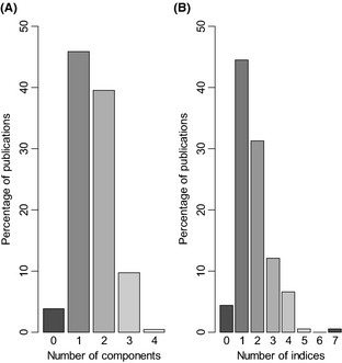 Percentage of studies simultaneously assessing diversity of coral reef fishes through (A) several diversity components and (B) several diversity indices.