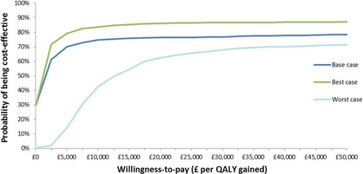 Cost-effectiveness acceptability curve. This graph shows for each scenario the probability that Oomph! classes would be cost-effective at different willingness to pay thresholds