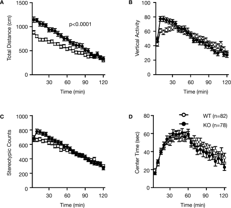 Increased locomotor activity of RyR3–/– mice in the open field test. (A) Total locomotion distance was significantly increased in the KO mice. (B) Count of vertical activity. (C) Count of stereotypic behavior. (D) Time spent in the center of the compartment. WT and KO stand for RyR3+/+ and RyR3–/– mice, respectively.