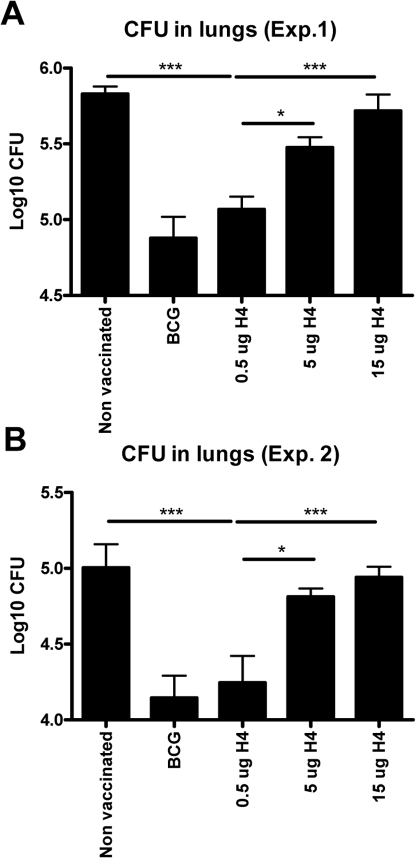 Protective efficacy of different doses of Ag85B-TB10.4 in IC31®.In two independent experiments (A and B) groups of mice were vaccinated with three different doses of H4 formulated in IC31® and compared to saline and BCG vaccinated controls. All groups were challenged by the aerosol route with virulent M.tb ten weeks after the first vaccination. Six weeks post-challenge, all mice were killed and the bacterial burden (CFU) was measured in the lung. In both experiments data are presented as mean values from six animals per group and standard errors of the means are indicated by bars. Statistical comparison among the vaccination groups were done by one-way ANOVA and Tukey's post test. Significant differences are shown. ***: p<0.001, *: p<0.05.